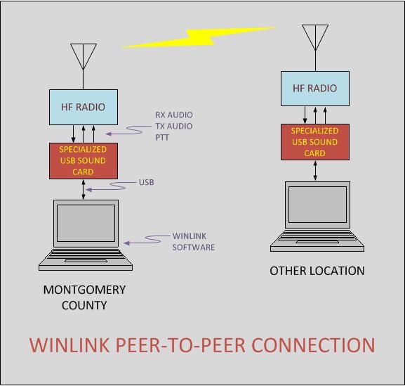 Winlink peer-to-peer diagram